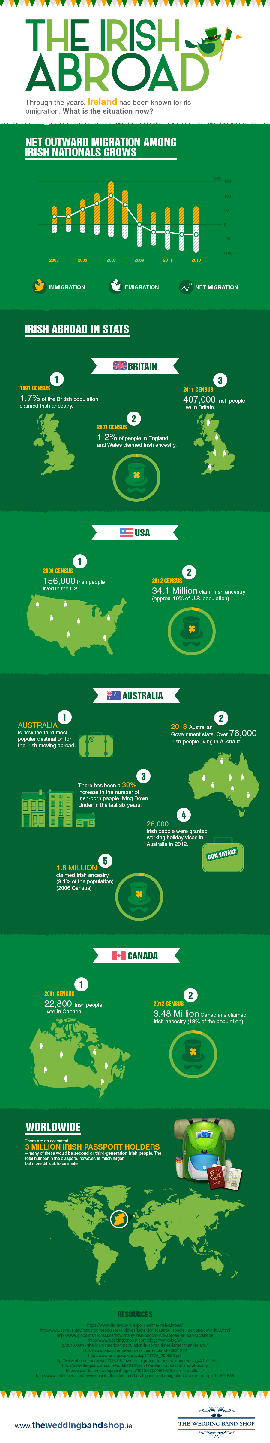 Irish Abroad Infographic